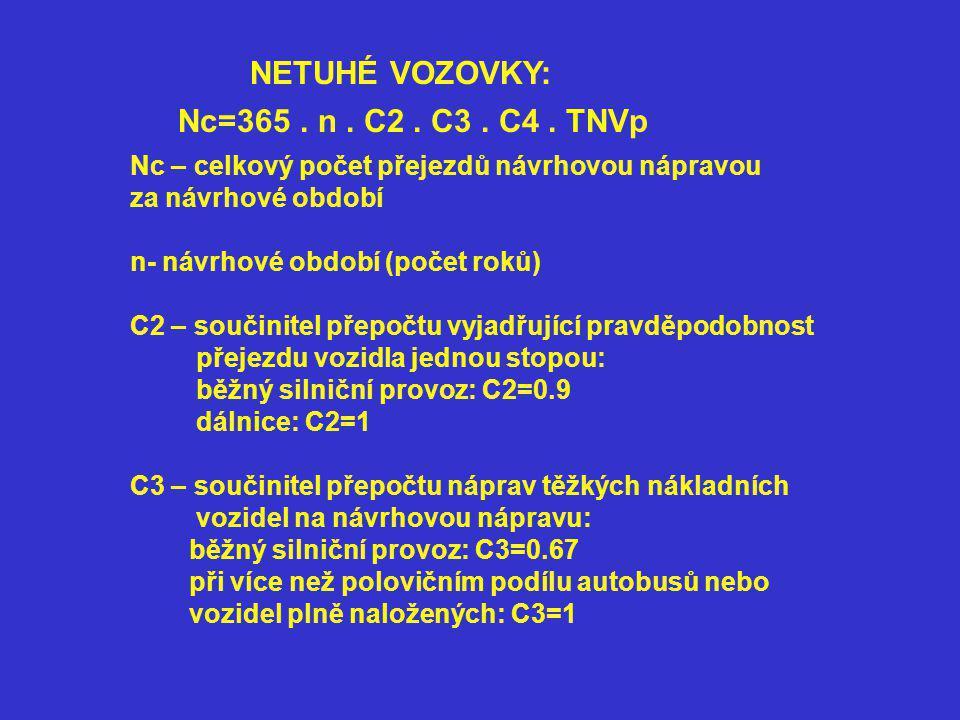 NETUHÉ VOZOVKY: Nc=365.n. C2. C3. C4.
