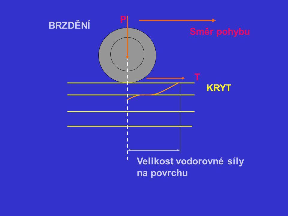 Velikost vodorovné síly na povrchu Směr pohybu P BRZDĚNÍ T KRYT