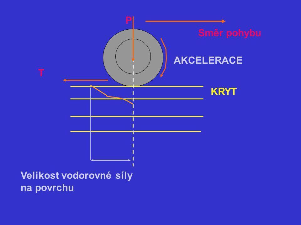 Velikost vodorovné síly na povrchu Směr pohybu P AKCELERACE T KRYT