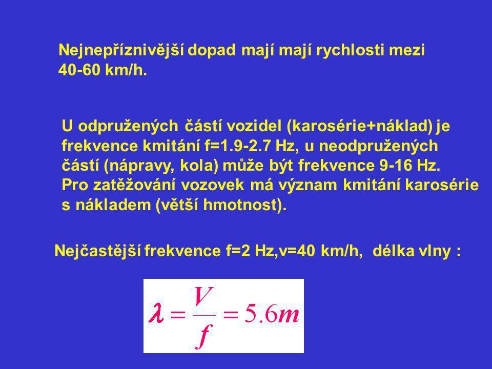 Nejnepříznivější dopad mají mají rychlosti mezi 40-60 km/h.