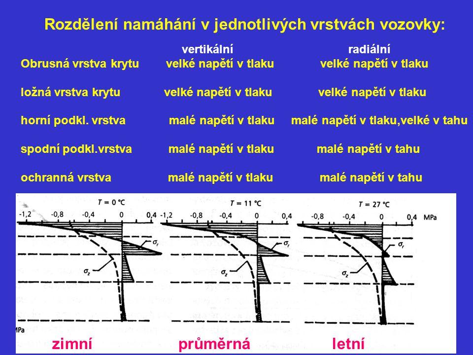 Vertikální směr: Napětí se zmenšuje se vzdáleností od povrchu Radiální směr: v horní podkladové vrstvě napětí přechází z tlakového na tahové v dolní podkladové vrstvě je obvykle po celé výšce vrstvy tahové, intenzita tahového napětí se vzdáleností od povrchu vozovky roste, největší tahová napětí vznikají na spodním povrchu té vrstvy, jejíž modul pružnosti je v poměru k modulu pružnosti níže ležící vrstvy největší e) požaduje se dokonalý kontakt mezi jednotlivými konstrukčními vrstvami pro spolupůsobení celého vozovkového systému při přenosu napětí (povrch staré vrstvy před položením další vrstvy musí být čistý)