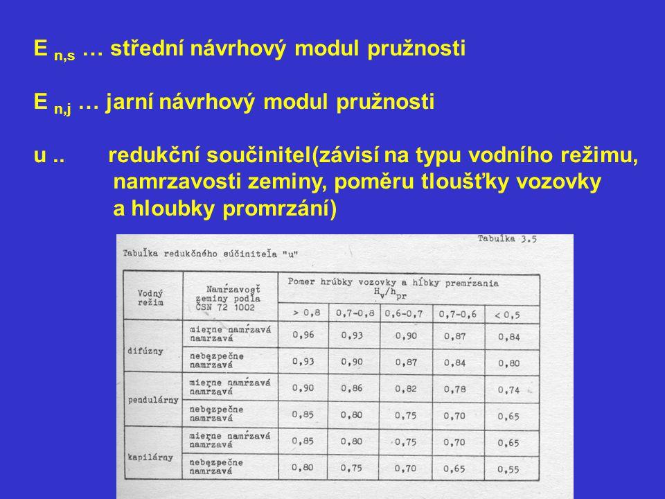 E n,s … střední návrhový modul pružnosti E n,j … jarní návrhový modul pružnosti u.. redukční součinitel(závisí na typu vodního režimu, namrzavosti zem