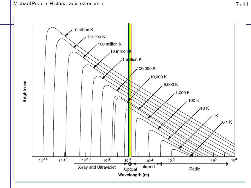 Michael Prouza: Historie radioastronomie 18 / 44 Grote Reber Grote Reber (1911 – 2002) první parabolický radioteleskop (1937) průměr ~ 8m, dvorek jeho matky