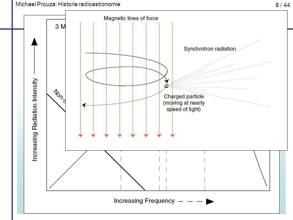 Michael Prouza: Historie radioastronomie 39 / 44 Reliktní záření II Patrně největšího experimentálního pokroku v kosmologii během posledních 15 let bylo dosaženo na poli pozorování teplotních fluktuací reliktního záření; motivace: