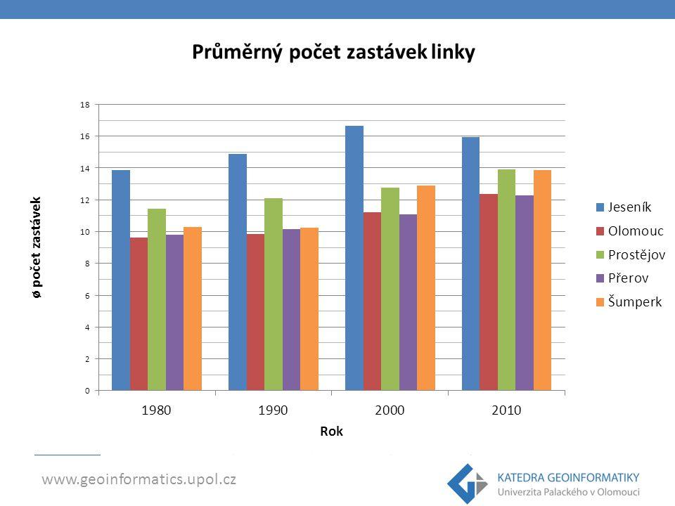 www.geoinformatics.upol.cz