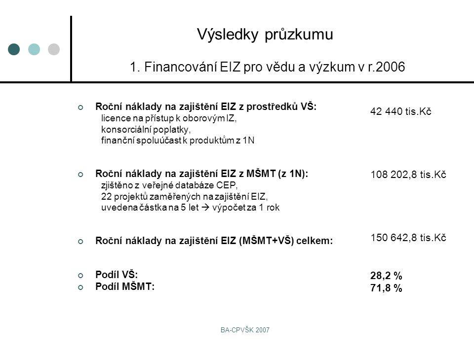 BA-CPVŠK 2007 Roční náklady na zajištění EIZ z prostředků VŠ: licence na přístup k oborovým IZ, konsorciální poplatky, finanční spoluúčast k produktům z 1N Roční náklady na zajištění EIZ z MŠMT (z 1N): zjištěno z veřejné databáze CEP, 22 projektů zaměřených na zajištění EIZ, uvedena částka na 5 let  výpočet za 1 rok Roční náklady na zajištění EIZ (MŠMT+VŠ) celkem: Podíl VŠ: Podíl MŠMT: Výsledky průzkumu 1.