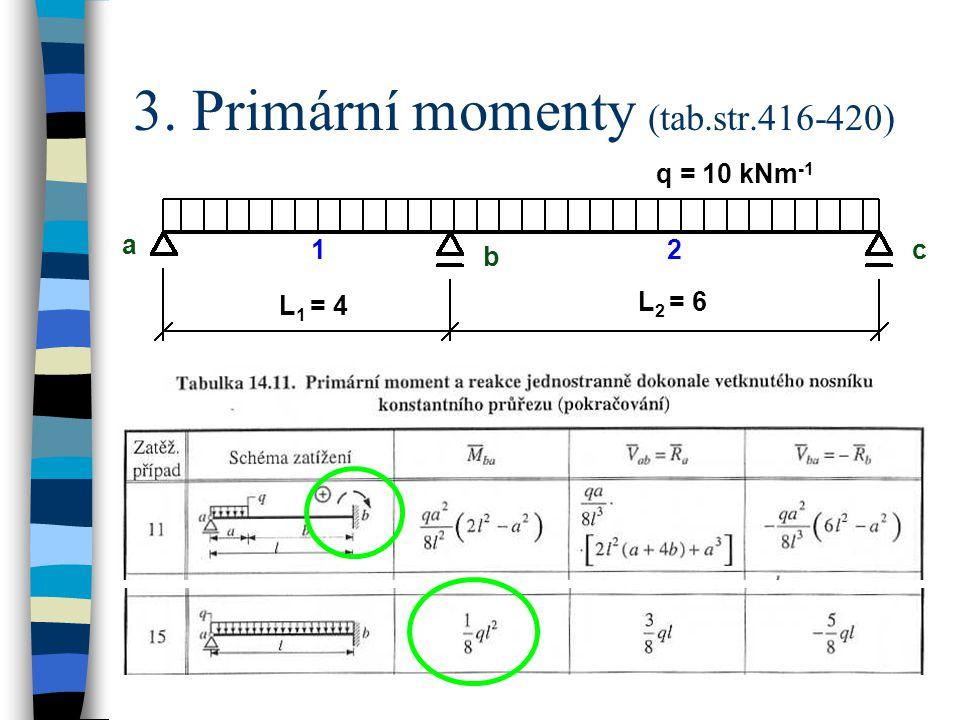 3. Primární momenty (tab.str.416-420) q = 10 kNm -1 a b c L 1 = 4 L 2 = 6 12