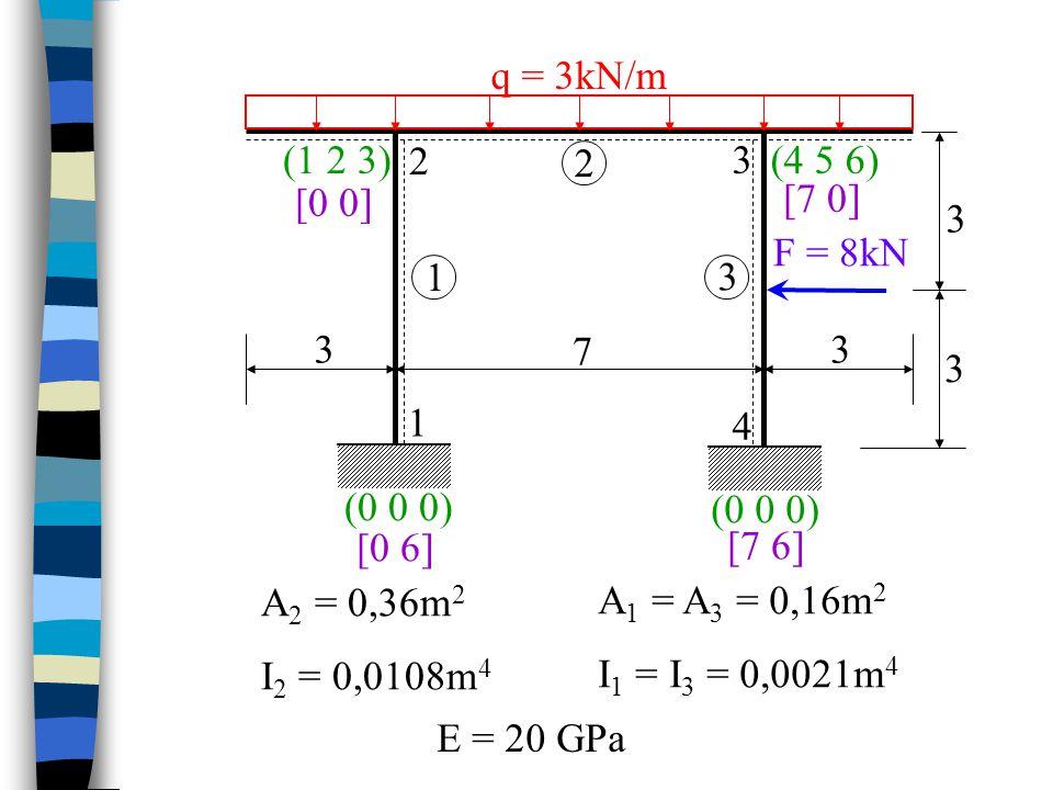 Řešení nahrazení převislých konců M n a F n M n = 3*3*1,5 = 13,5 kNm F n = 3*3 = 9 kN zadáno jako styčníkové zatížení