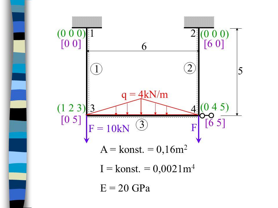 F F q = 4kN/m 12 3 4 1 2 6 5 [0 0] [6 5][6 5] [0 5] [6 0] 3.1 3.2 Zadané symetrické trojúhelníkové zatížení … prut 3 rozdělíme na dvě části vložením styčníku (0 0 0) (1 2 3) (0 4 5) 5 [3 5] (6 7 8)