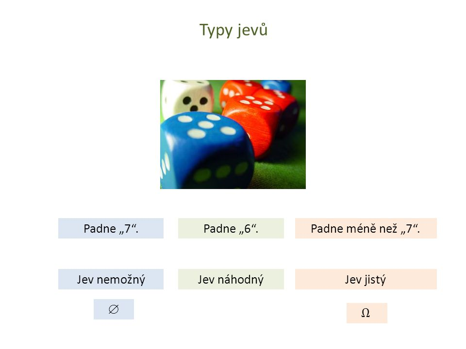 """Typy jevů Padne """"7"""". Jev nemožný Padne méně než """"7"""". Jev jistý Padne """"6"""". Jev náhodný """
