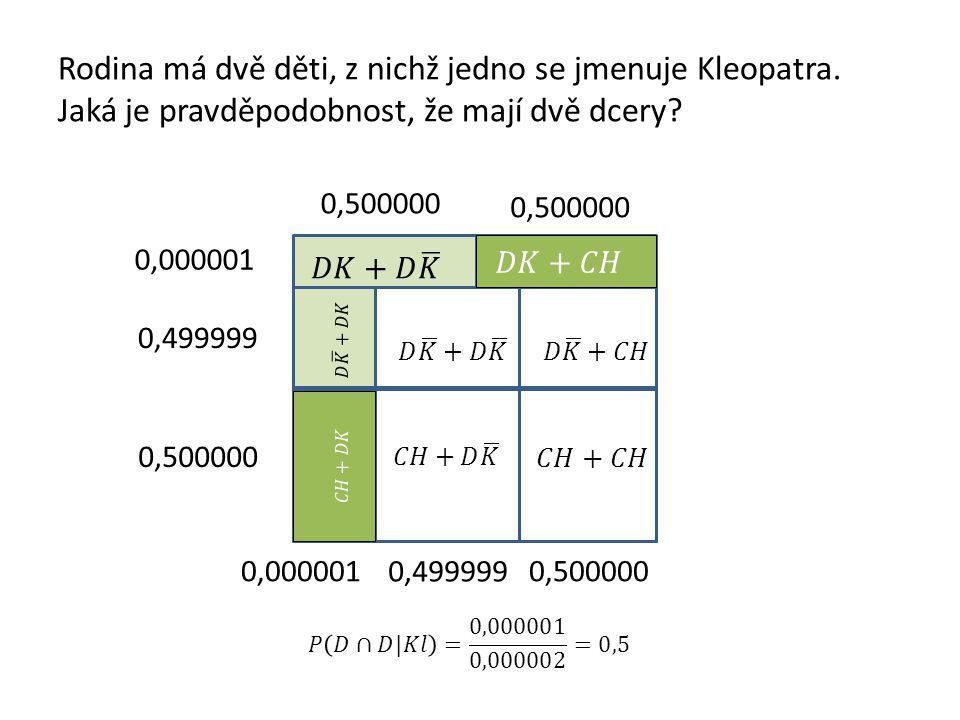 Rodina má dvě děti, z nichž jedno se jmenuje Kleopatra. Jaká je pravděpodobnost, že mají dvě dcery? 0,000001 0,499999 0,500000 0,000001 0,499999 0,500