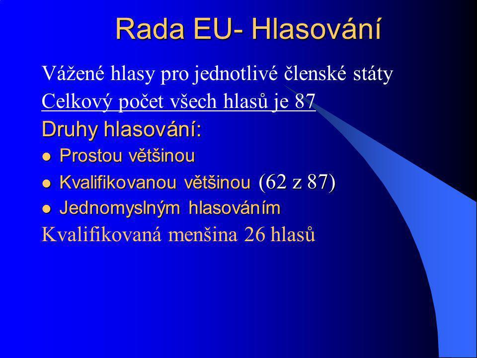 Vážené hlasy pro jednotlivé členské státy Celkový počet všech hlasů je 87 Druhy hlasování: Prostou většinou Prostou většinou Kvalifikovanou většinou (