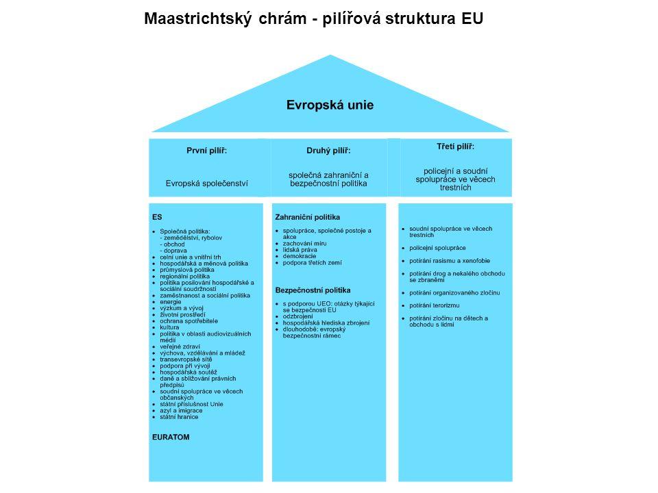 Maastrichtský chrám - pilířová struktura EU