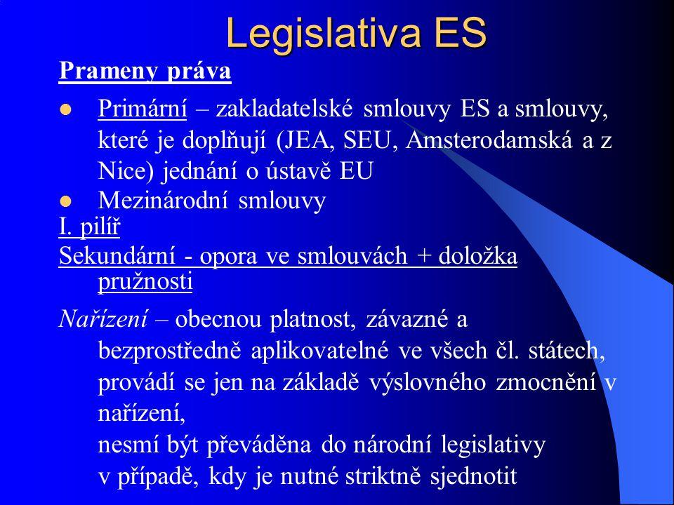 Prameny práva Primární – zakladatelské smlouvy ES a smlouvy, které je doplňují (JEA, SEU, Amsterodamská a z Nice) jednání o ústavě EU Mezinárodní smlo