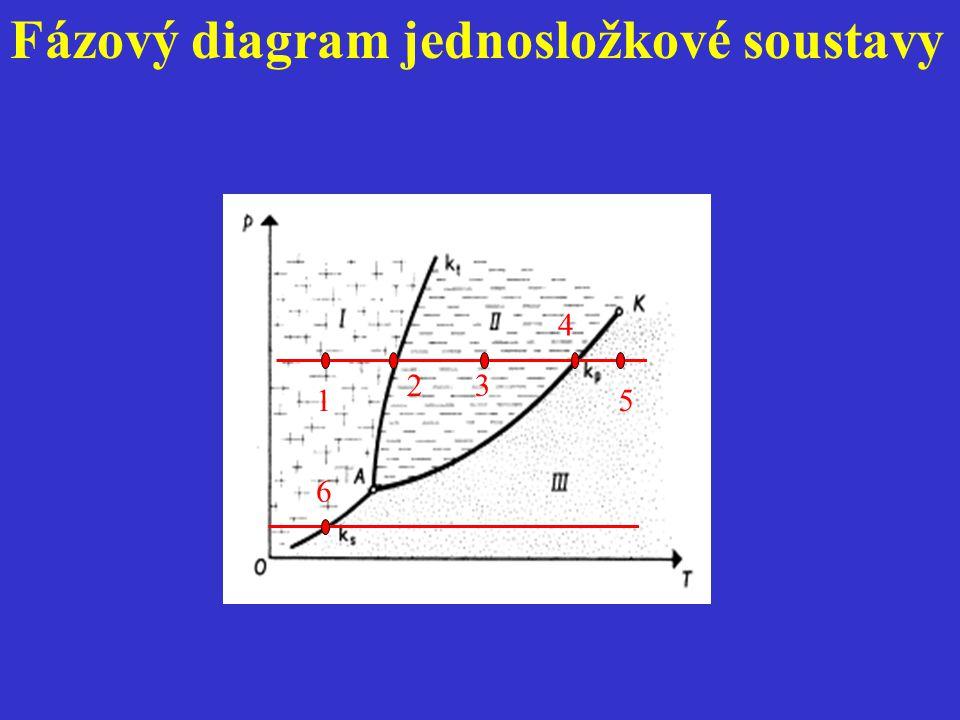 Fázový diagram jednosložkové soustavy 1 3 4 5 2 6