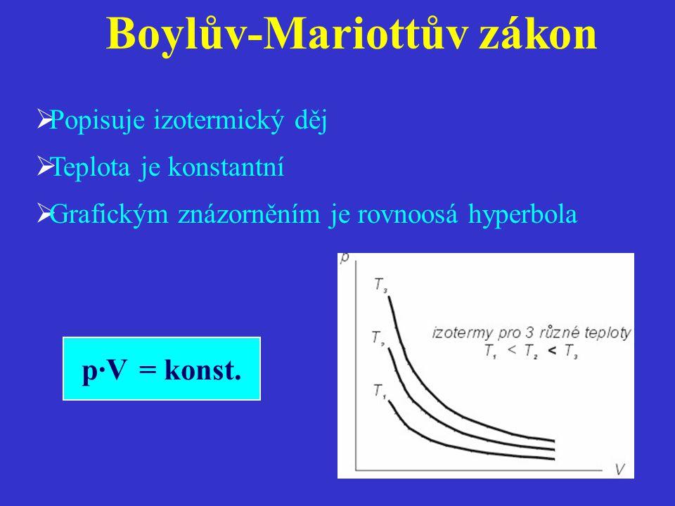 Boylův-Mariottův zákon  Popisuje izotermický děj  Teplota je konstantní  Grafickým znázorněním je rovnoosá hyperbola p·V = konst.