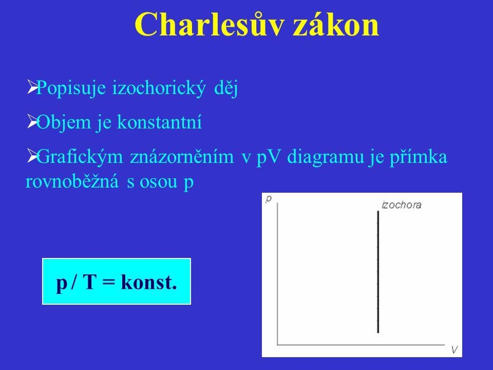 Charlesův zákon  Popisuje izochorický děj  Objem je konstantní  Grafickým znázorněním v pV diagramu je přímka rovnoběžná s osou p p / T = konst.