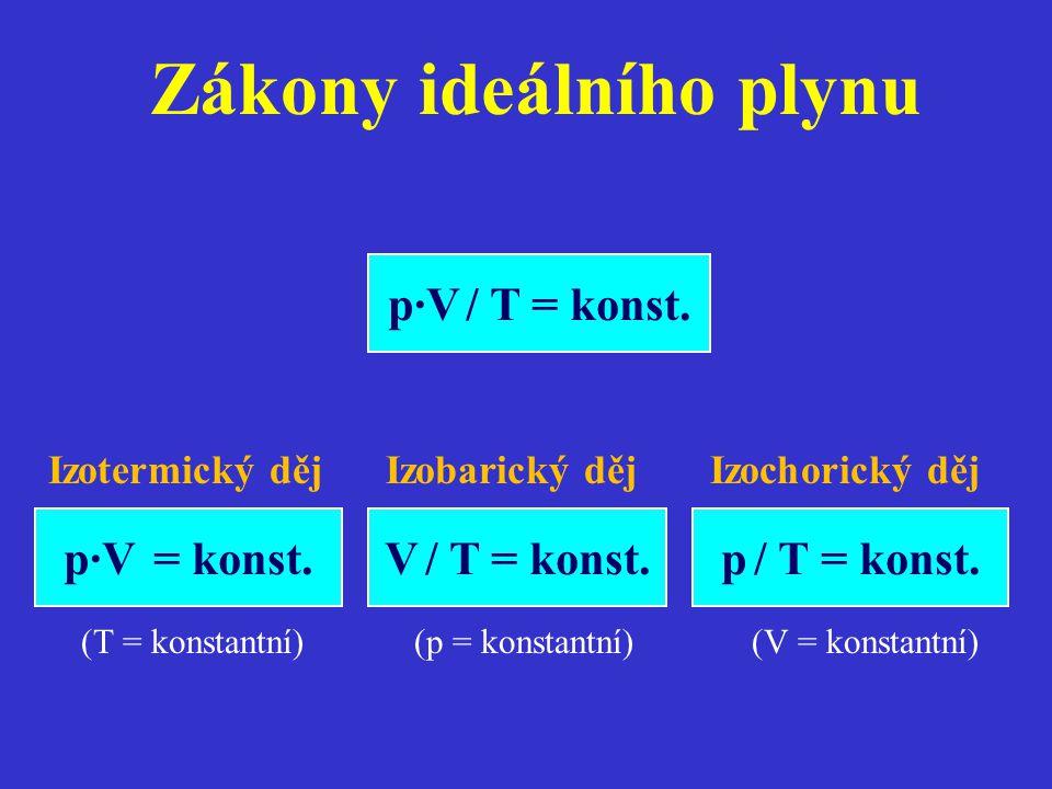 Zákony ideálního plynu p·V / T = konst. V / T = konst. p / T = konst. p·V = konst. Izotermický děj Izobarický děj Izochorický děj (T = konstantní) (p