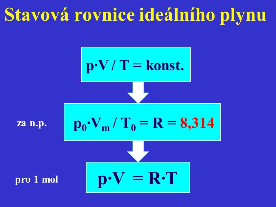 Stavová rovnice ideálního plynu p·V / T = konst. p·V = R·T pro 1 mol p 0 ·V m / T 0 = R = 8,314 za n.p.