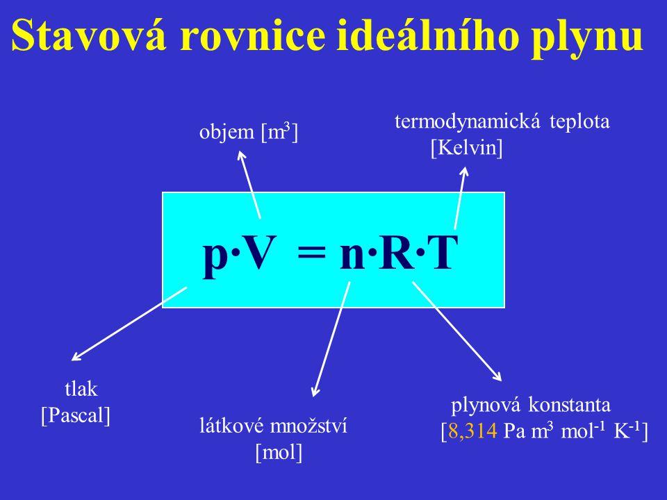 Stavová rovnice ideálního plynu p·V = n·R·T látkové množství [mol] termodynamická teplota [Kelvin] plynová konstanta [8,314 Pa m 3 mol -1 K -1 ] objem [m 3 ] tlak [Pascal]
