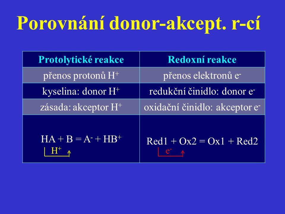 Porovnání donor-akcept. r-cí Protolytické reakceRedoxní reakce přenos protonů H + přenos elektronů e - kyselina: donor H + redukční činidlo: donor e -