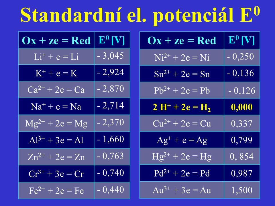 Standardní el. potenciál E 0 Ox + ze = Red E 0 [V] Ni 2+ + 2e = Ni - 0,250 Sn 2+ + 2e = Sn - 0,136 Pb 2+ + 2e = Pb- 0,126 2 H + + 2e = H 2 0,000 Cu 2+
