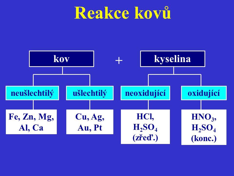 Reakce kovů neušlechtilý Fe, Zn, Mg, Al, Ca ušlechtilý Cu, Ag, Au, Pt neoxidující HCl, H 2 SO 4 (zřeď.) oxidující HNO 3, H 2 SO 4 (konc.) kovkyselina