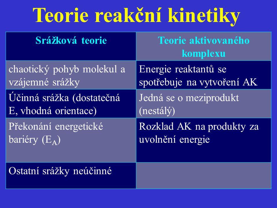 Teorie reakční kinetiky Srážková teorieTeorie aktivovaného komplexu chaotický pohyb molekul a vzájemné srážky Energie reaktantů se spotřebuje na vytvo