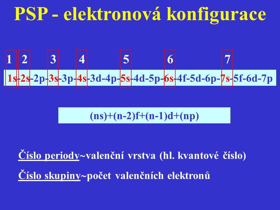 PSP - elektronová konfigurace 1s-2s-2p-3s-3p-4s-3d-4p-5s-4d-5p-6s-4f-5d-6p-7s-5f-6d-7p (ns)+(n-2)f+(n-1)d+(np) 1234567 Číslo periody  valenční vrstva