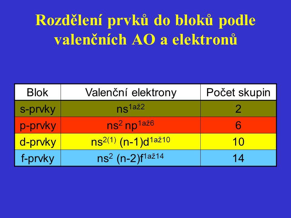 Rozdělení prvků do bloků podle valenčních AO a elektronů BlokValenční elektronyPočet skupin s-prvkyns 1až2 2 p-prvkyns 2 np 1až6 6 d-prvkyns 2(1) (n-1