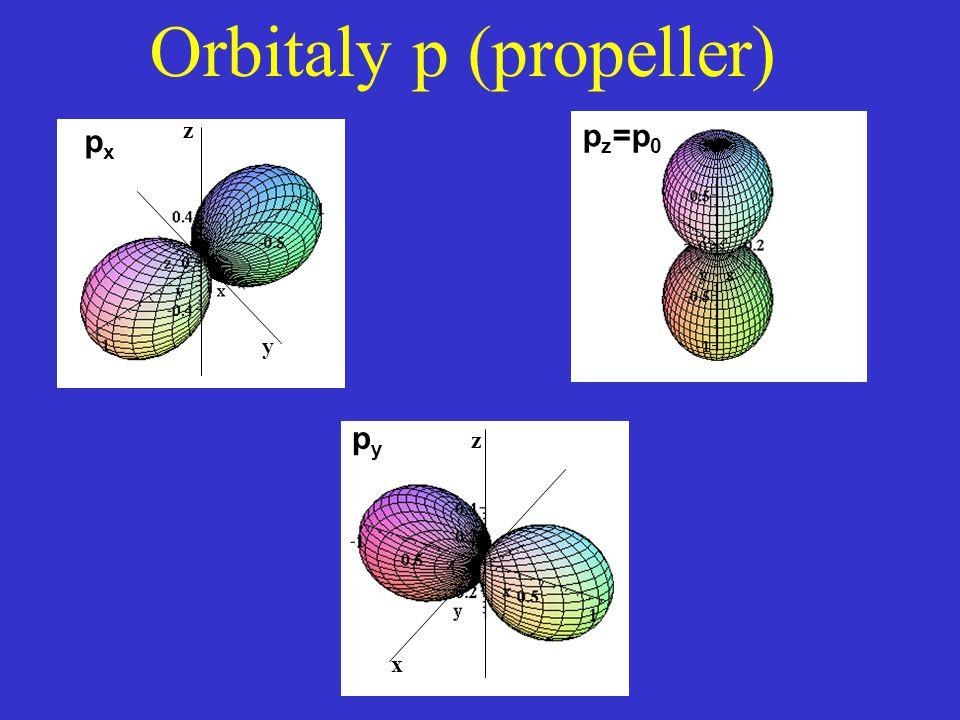 y z pxpx p z =p 0 z x pypy Orbitaly p (propeller)