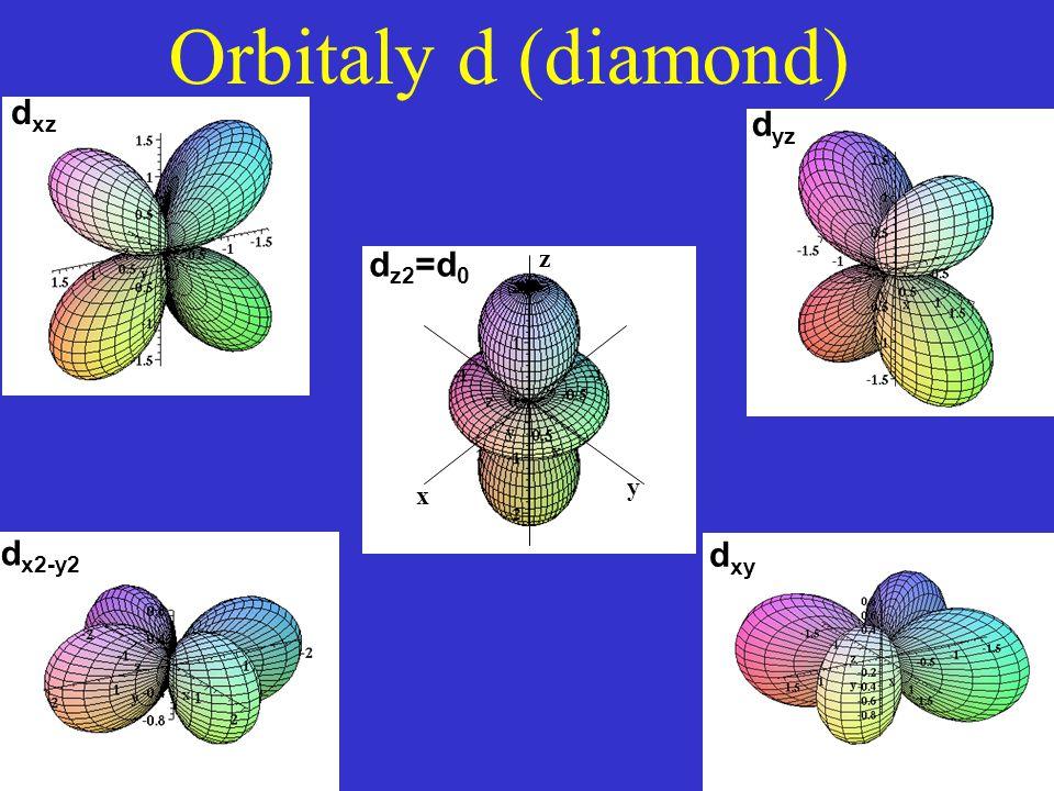d xz d yz d x2-y2 d xy Orbitaly d (diamond) y x z d z2 =d 0