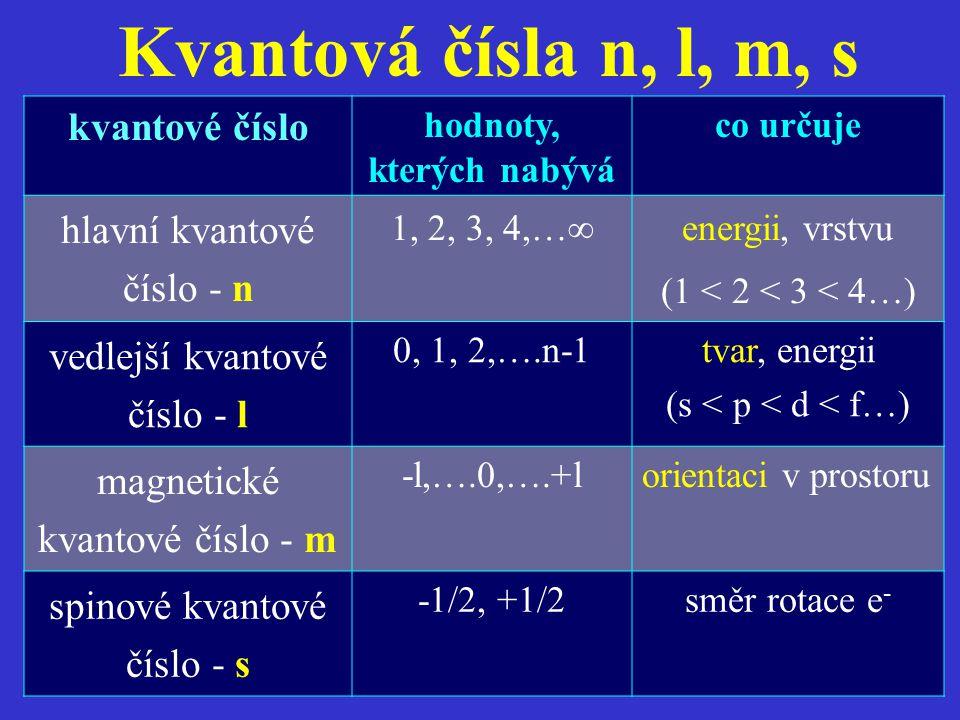 Kvantová čísla n, l, m, s kvantové číslo hodnoty, kterých nabývá co určuje hlavní kvantové číslo - n 1, 2, 3, 4,…  energii, vrstvu (1 < 2 < 3 < 4…) v