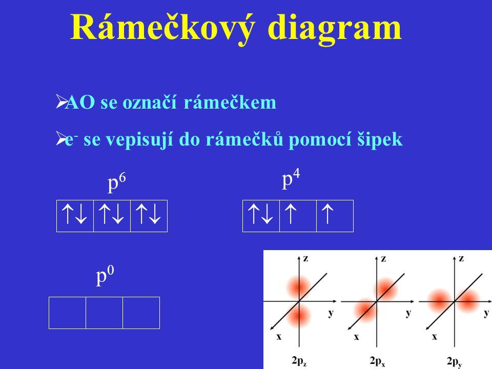 Rámečkový diagram  AO se označí rámečkem  e - se vepisují do rámečků pomocí šipek  p4p4 p6p6 p0p0 