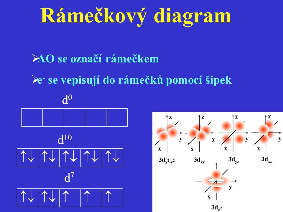 Rámečkový diagram  AO se označí rámečkem  e - se vepisují do rámečků pomocí šipek   d 10 d0d0 d7d7 