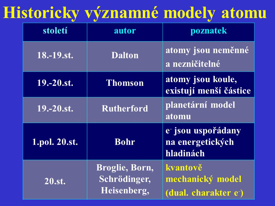 stoletíautorpoznatek 18.-19.st.Dalton atomy jsou neměnné a nezničitelné 19.-20.st.Thomson atomy jsou koule, existují menší částice 19.-20.st.Rutherfor