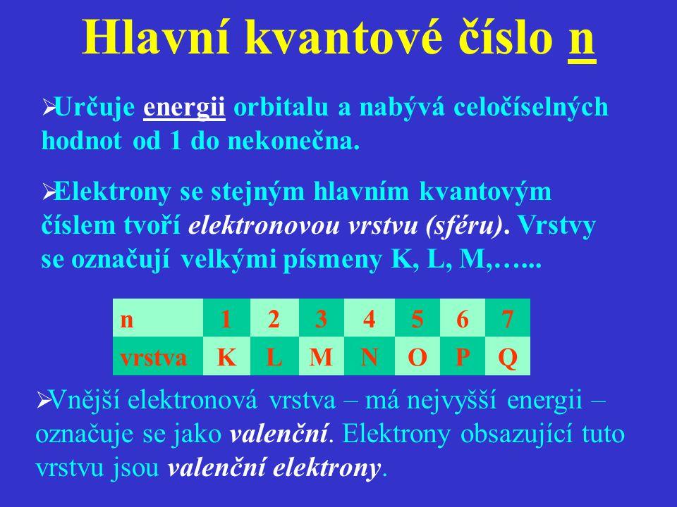 Přehled orbitalů a počty elektronů na sférách Kvantová číslaPočet hlavní (n) vedlejší (l) magnetické (m) orbitalůelektronů na orbitalechna sférách 1 (K) 0 (s)0122 2 (L) 0 (s)0128 1 (p)-1, 0, +136 3 (M) 0 (s)01218 1 (p)-1, 0, +136 2 (d) -2, -1, 0, +1, +2 510 4 (N) 0 (s)01232 1 (p)-1, 0, +136 2 (d) -2, -1, 0, +1, +2 510 3 (f) -3, -2, -1, 0, 1, 2, 3 714