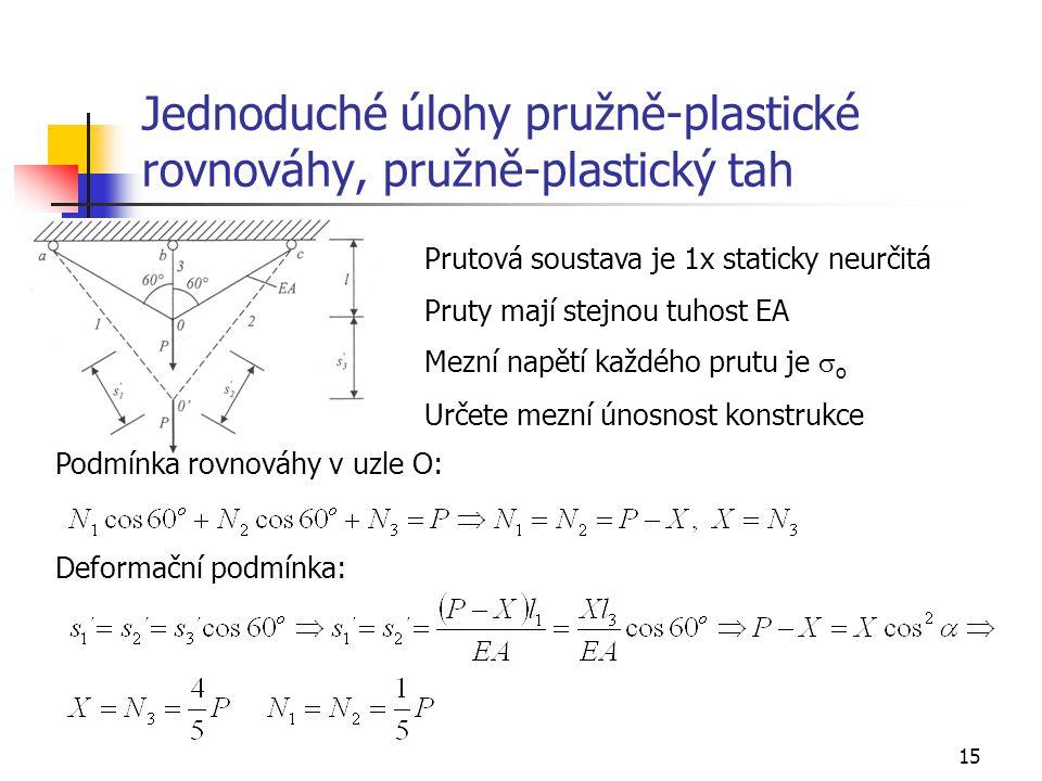 15 Jednoduché úlohy pružně-plastické rovnováhy, pružně-plastický tah Prutová soustava je 1x staticky neurčitá Pruty mají stejnou tuhost EA Mezní napět