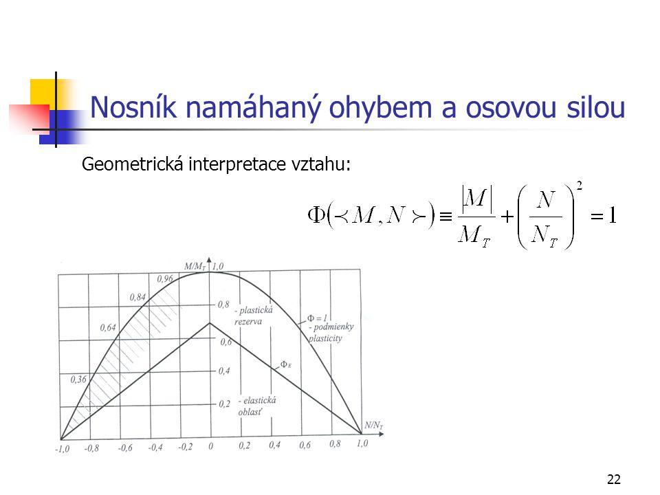 22 Nosník namáhaný ohybem a osovou silou Geometrická interpretace vztahu: