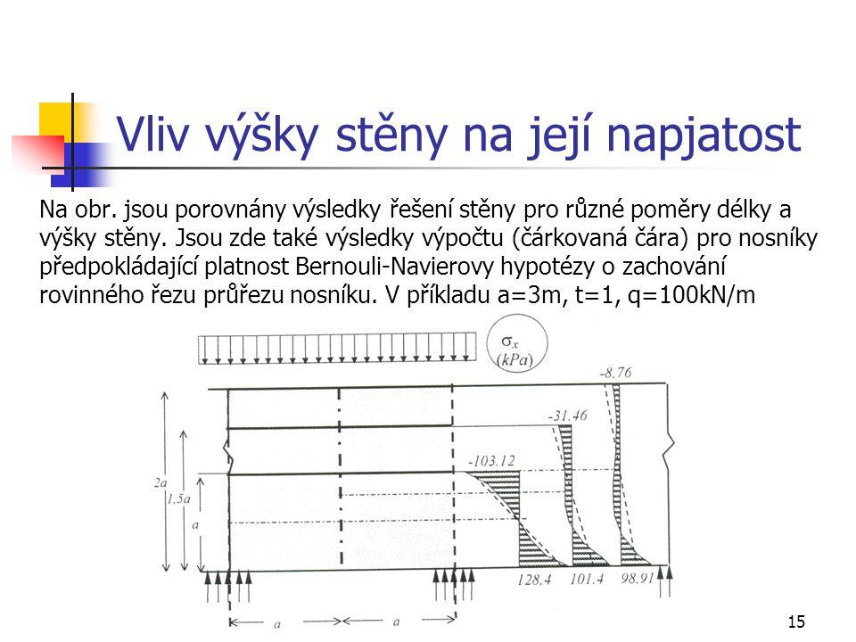 15 Vliv výšky stěny na její napjatost Na obr. jsou porovnány výsledky řešení stěny pro různé poměry délky a výšky stěny. Jsou zde také výsledky výpočt
