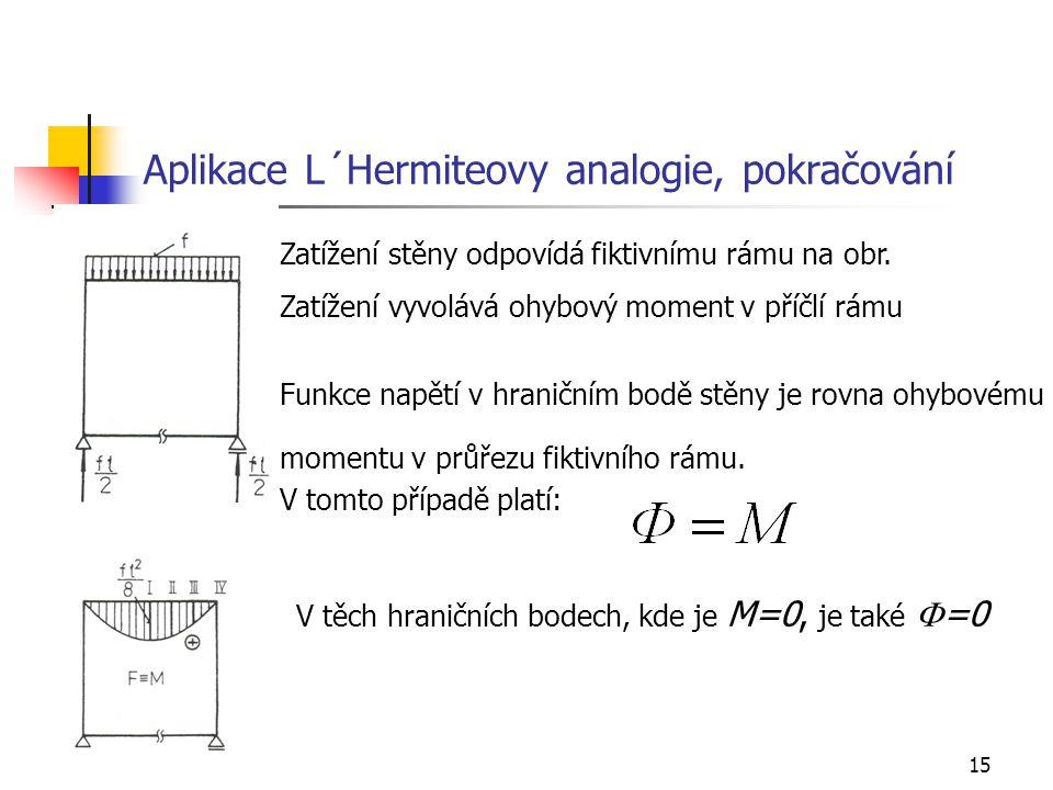 15 Aplikace L´Hermiteovy analogie, pokračování Zatížení stěny odpovídá fiktivnímu rámu na obr. Zatížení vyvolává ohybový moment v příčlí rámu Funkce n