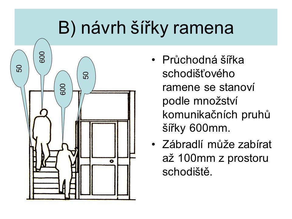 B) návrh šířky ramena Průchodná šířka schodišťového ramene se stanoví podle množství komunikačních pruhů šířky 600mm. Zábradlí může zabírat až 100mm z