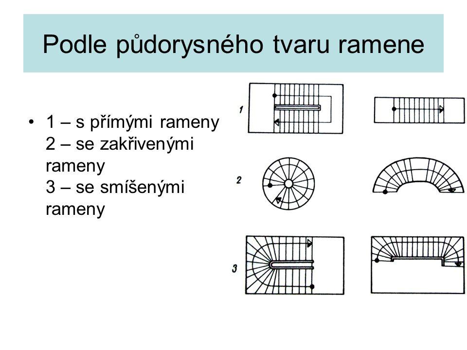 Spád ramene schodiště –Spád (α) ramene dle normy v rozsahu 25 O až 35 O –Pro schodiště RD do KV 3m lze použít sklonu 41°