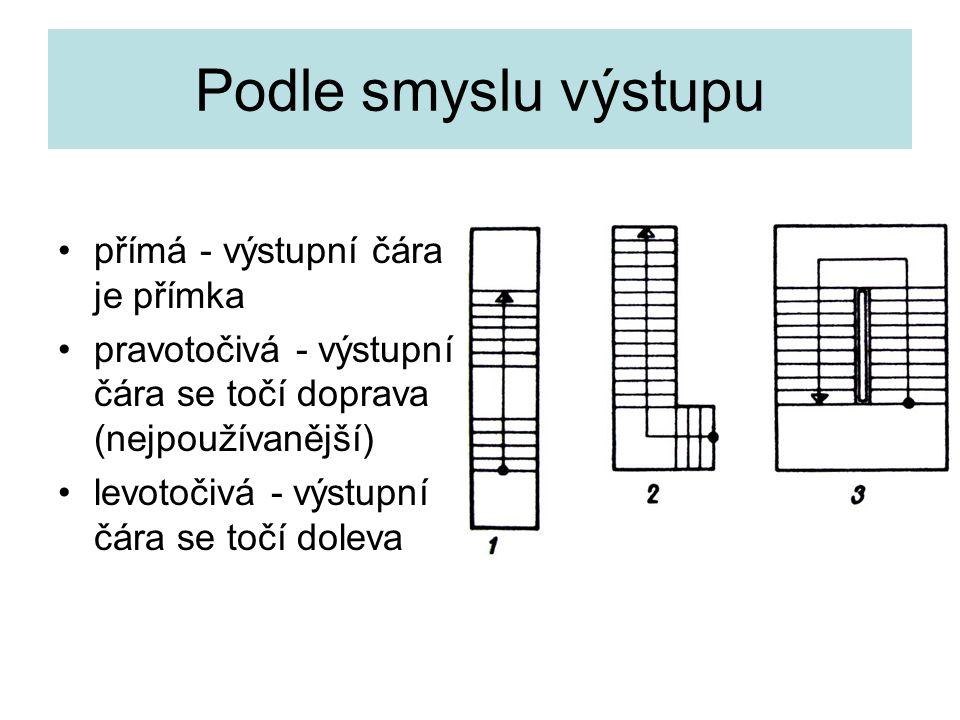 Podle smyslu výstupu přímá - výstupní čára je přímka pravotočivá - výstupní čára se točí doprava (nejpoužívanější) levotočivá - výstupní čára se točí