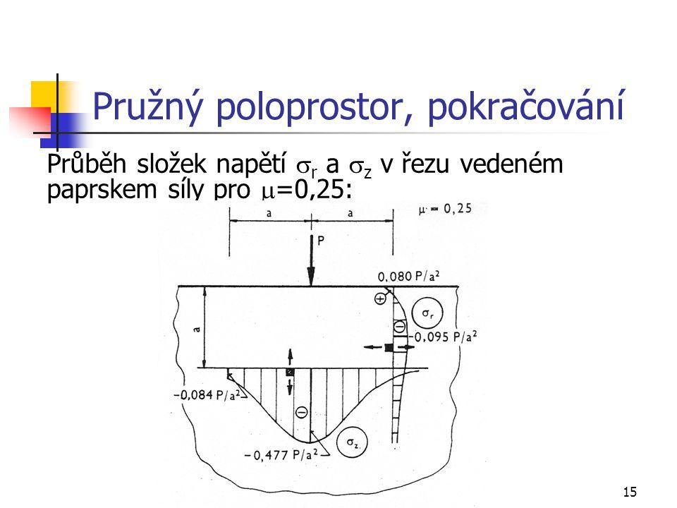 15 Pružný poloprostor, pokračování Průběh složek napětí  r a  z v řezu vedeném paprskem síly pro  =0,25:
