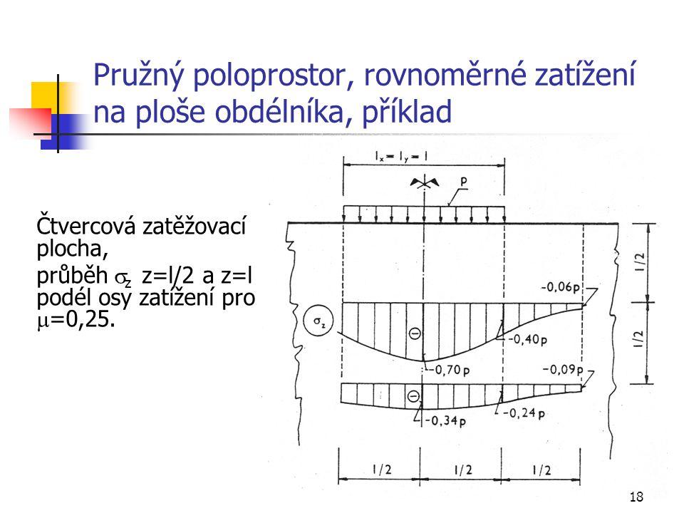 18 Pružný poloprostor, rovnoměrné zatížení na ploše obdélníka, příklad Čtvercová zatěžovací plocha, průběh  z z=l/2 a z=l podél osy zatížení pro  =0