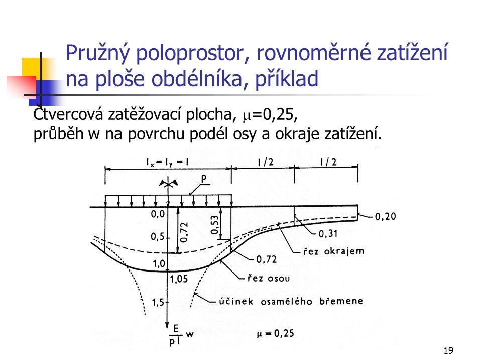 19 Pružný poloprostor, rovnoměrné zatížení na ploše obdélníka, příklad Čtvercová zatěžovací plocha,  =0,25, průběh w na povrchu podél osy a okraje za