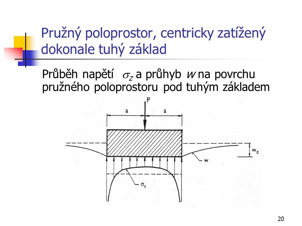 20 Pružný poloprostor, centricky zatížený dokonale tuhý základ Průběh napětí  z a průhyb w na povrchu pružného poloprostoru pod tuhým základem