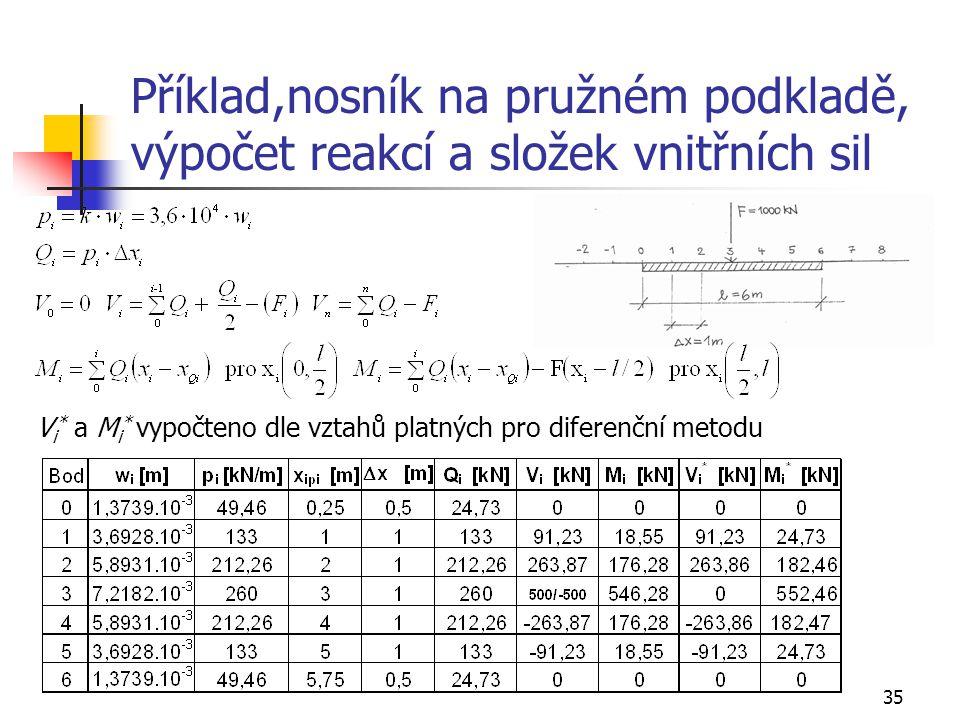 35 Příklad,nosník na pružném podkladě, výpočet reakcí a složek vnitřních sil V i * a M i * vypočteno dle vztahů platných pro diferenční metodu