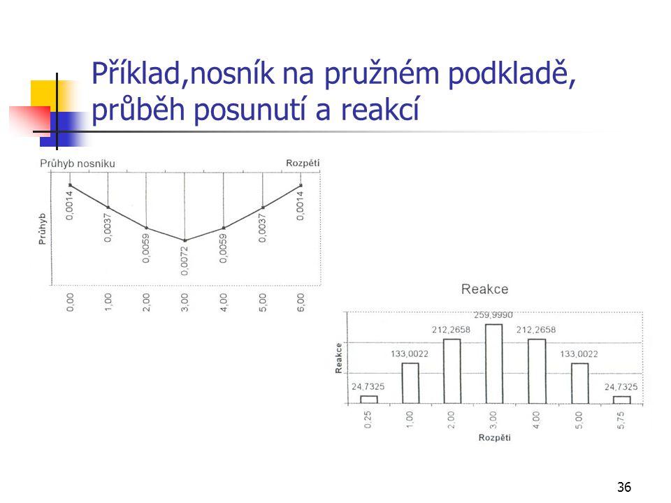 36 Příklad,nosník na pružném podkladě, průběh posunutí a reakcí